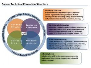 College and Career Readiness Model